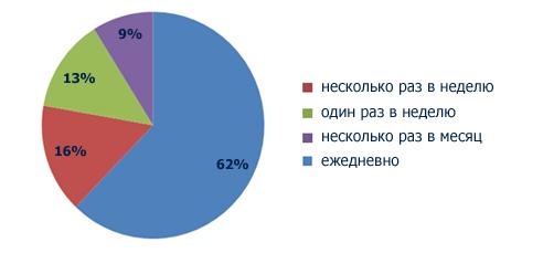 Частота посещения Retail.ru