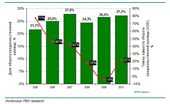 Российский продуктовый ритейл вырос на 22%