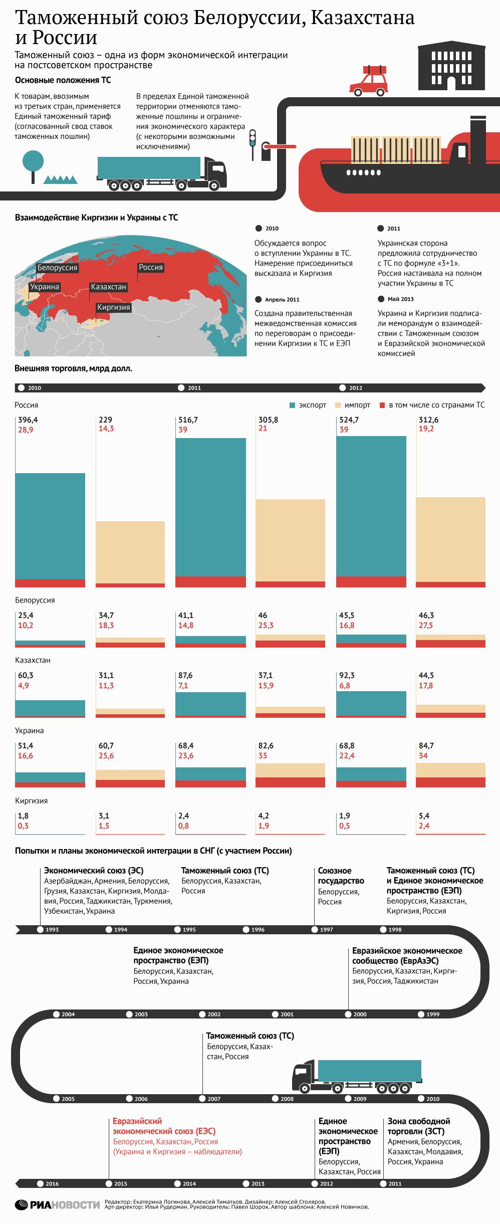 Таможенные ставки белорусии и росии