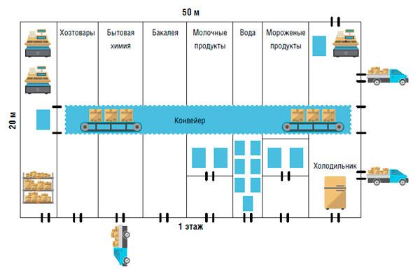 План-схема организации хранения
