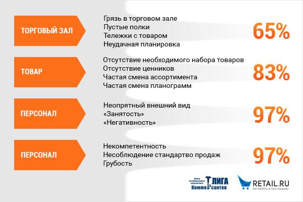 Основные мероприятия по повышению товарооборота