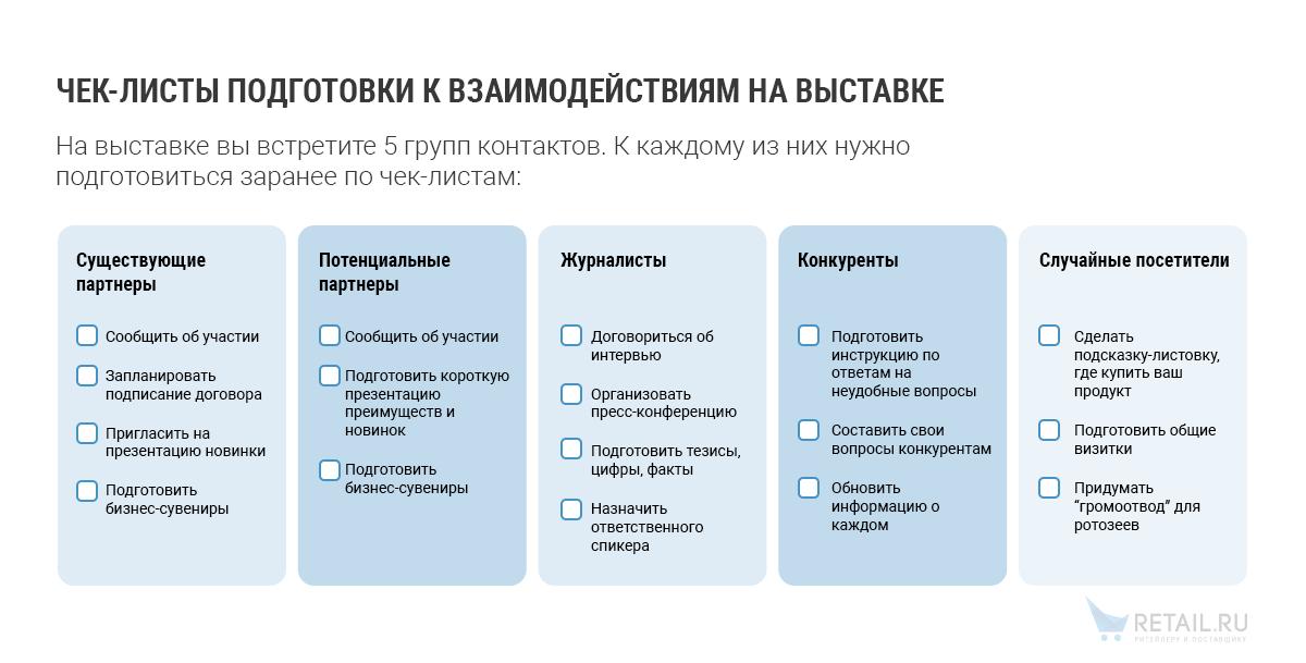 Бизнес план проведения выставки бизнес план инновационный проект