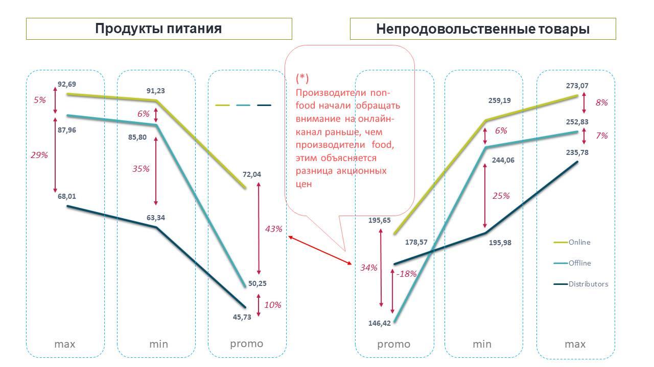 Как отличаются цены и скидки в онлайн и офлайн-каналах?