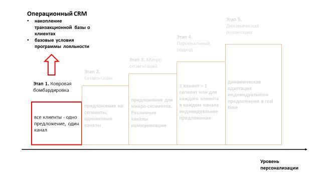 Персонализация сегодня: как определить свой путь к клиенту?