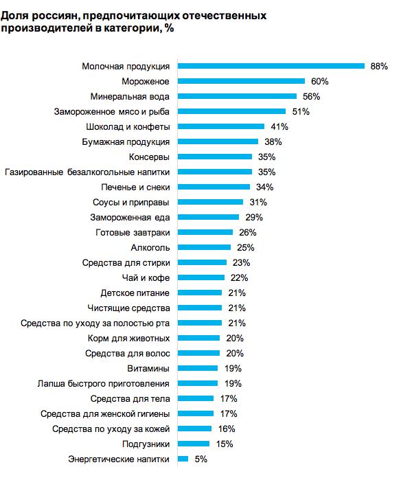 35259795345 Топ-5 перспективных категорий FMCG для российских локальных ...
