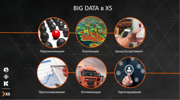 Big data в X5